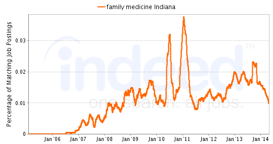 Chart of Family Medicine job growth in Indiana